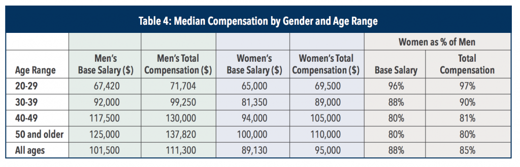 cma-salary-in-the-usa-by-gender-and-age-table