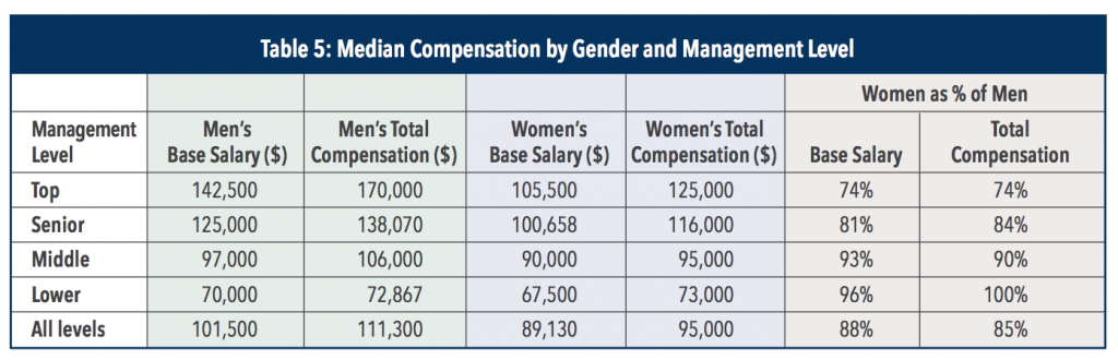 cma-salary-in-the-usa-by-gender-and-management-level