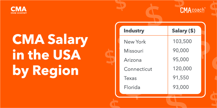 cma-salary-in-the-usa-by-region