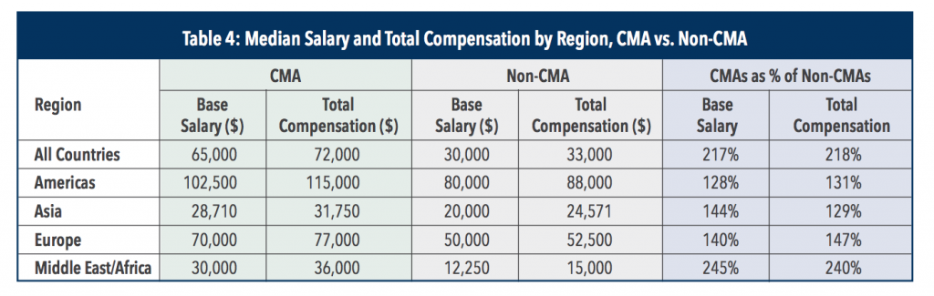 median-certified-management-accountant-salary-by-region-global