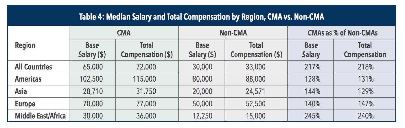 table-of-median-cma-and-non-cma-salaries-by-region