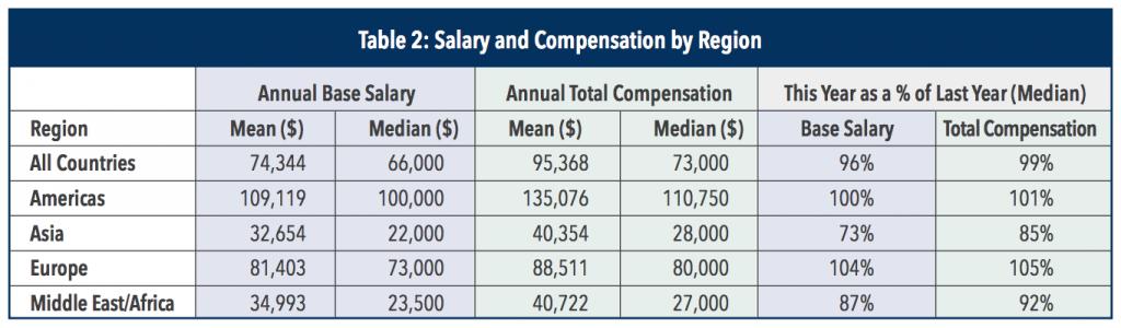 cma salary