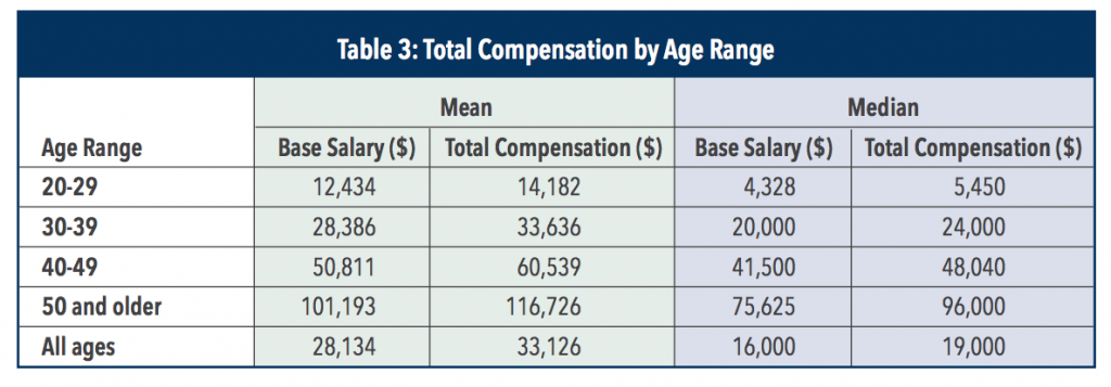 cma-salary-in-the-middle-east-by-age-range