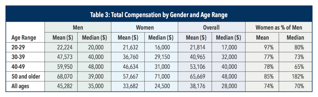 cma salary in china by gender and age