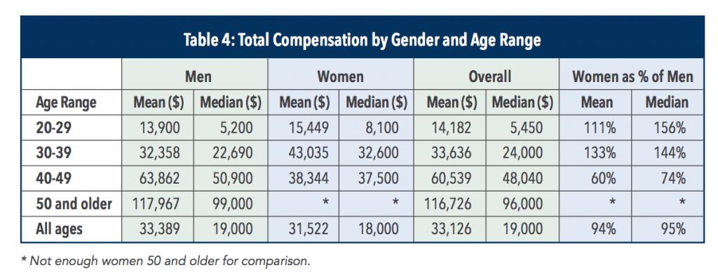 cma-salary-in-the-middle-east-by-gender-and-age