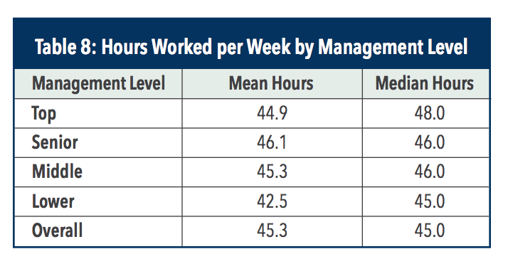 cma-salary-in-ksa-hours-worked-by-management-level