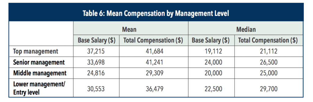 cma salary in KSA by management level