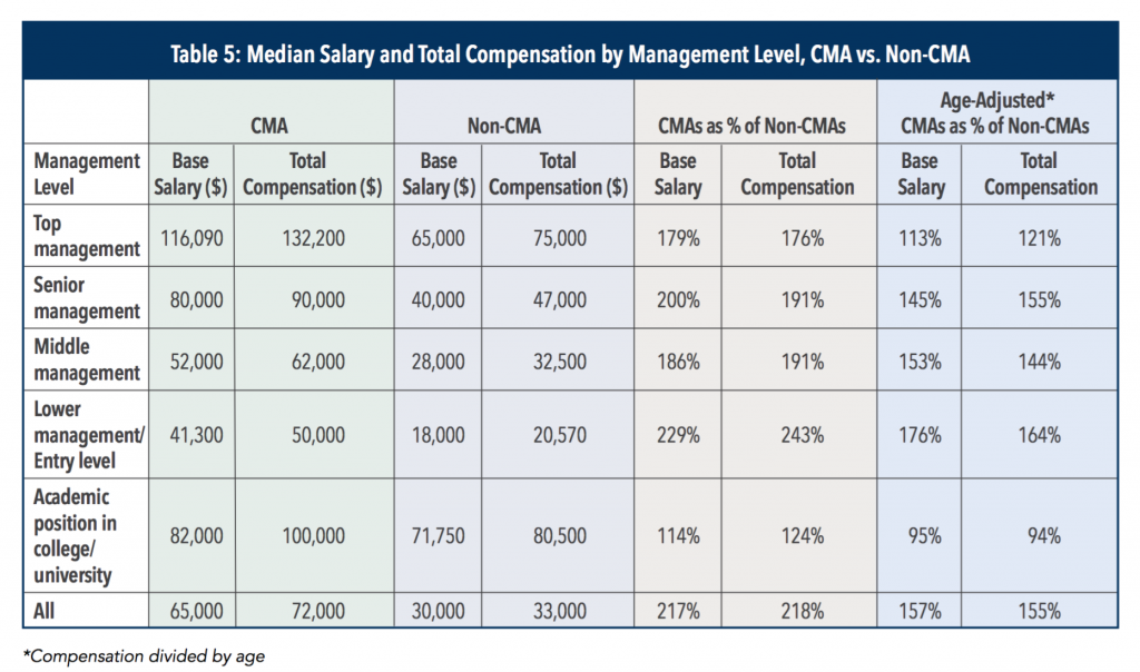 median-cma-salary-by-management-level-global