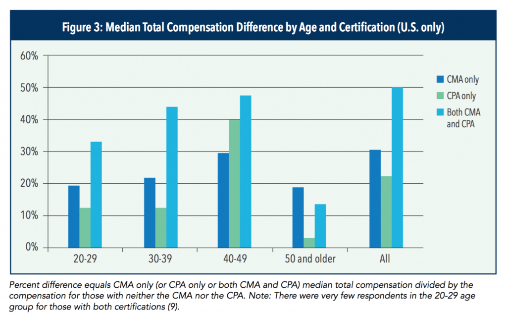 cma-salary-in-the-usa-by-age-and-certification