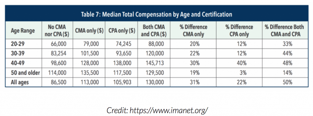 median-cma-salary-by-age-and-certification